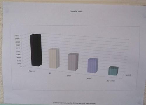 6th Class- Data Display